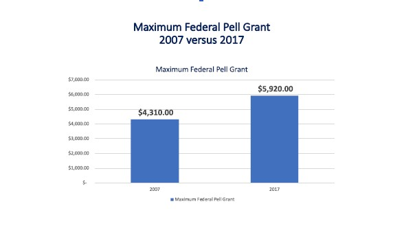 Maximum Federal Pell Grant chart