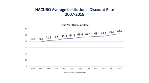 NACUBO Average Institutional Discount 2007-2018 chart