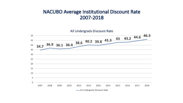 NACUBO Average Institutional Discount Rate 2007-2018 Undergrads chart